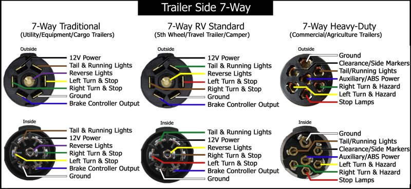 pin to pin trailer adapter wiring diagram  5 wires to 7 pin trailer wiring 5 image wiring diagram on 4 pin